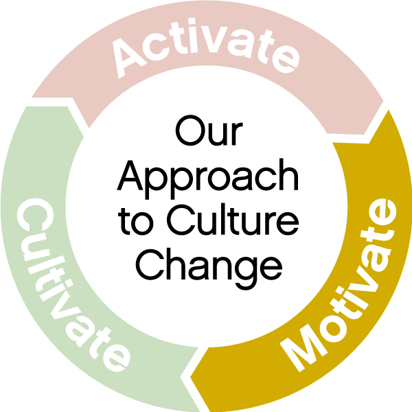 motivate approach to culture change